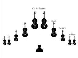 Instrument posities